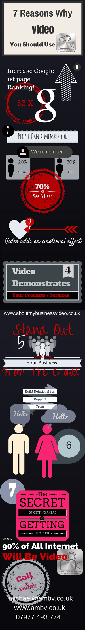 About My Business Video Company Why Video Infographic image
